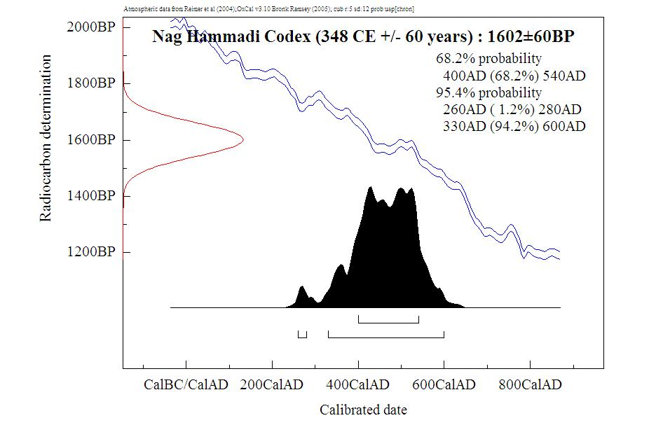 Codex Nag Hammdi